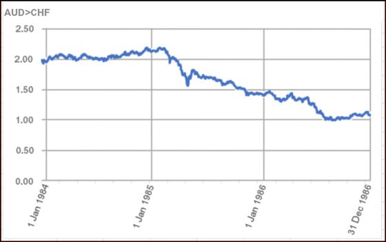 Exchange Rate Australian Dollar to Swiss Franc—1984-86