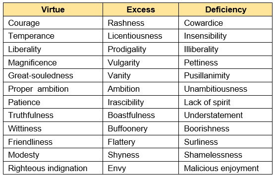Aristotle's List of Moral Virtues