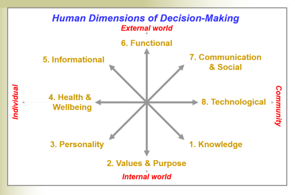 Human Dimensions of Decision-Making